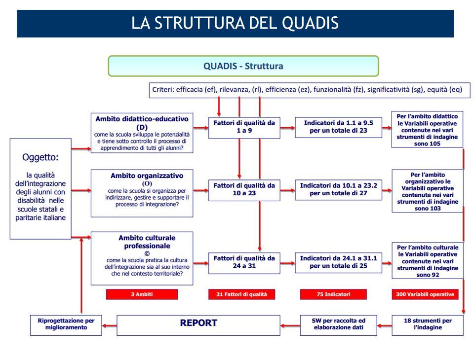 78 USR Lombardia – Formazione BES LA STRUTTURA DEL QUADIS