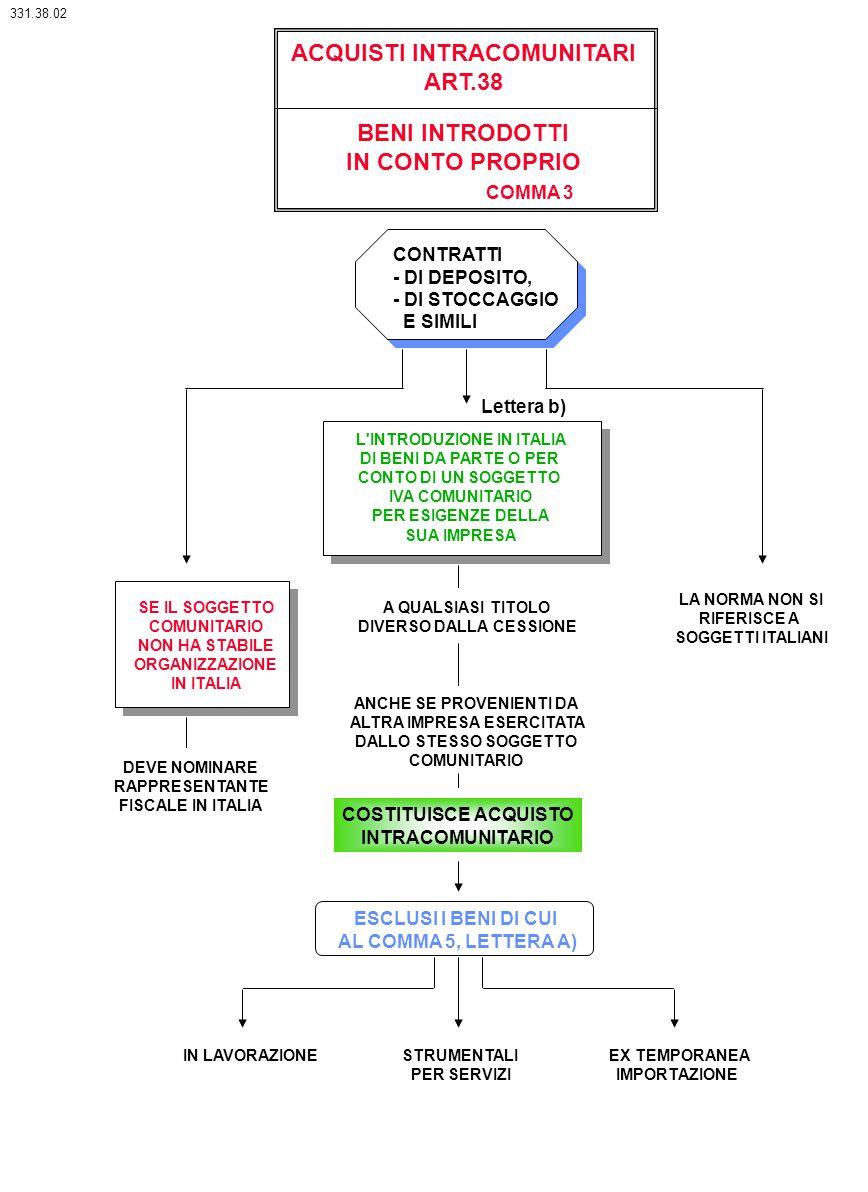 ACQUISTI INTRACOMUNITARI ART.38 L'INTRODUZIONE IN ITALIA DI BENI DA PARTE O PER CONTO DI UN SOGGETTO IVA COMUNITARIO PER ESIGENZE DELLA SUA IMPRESA A