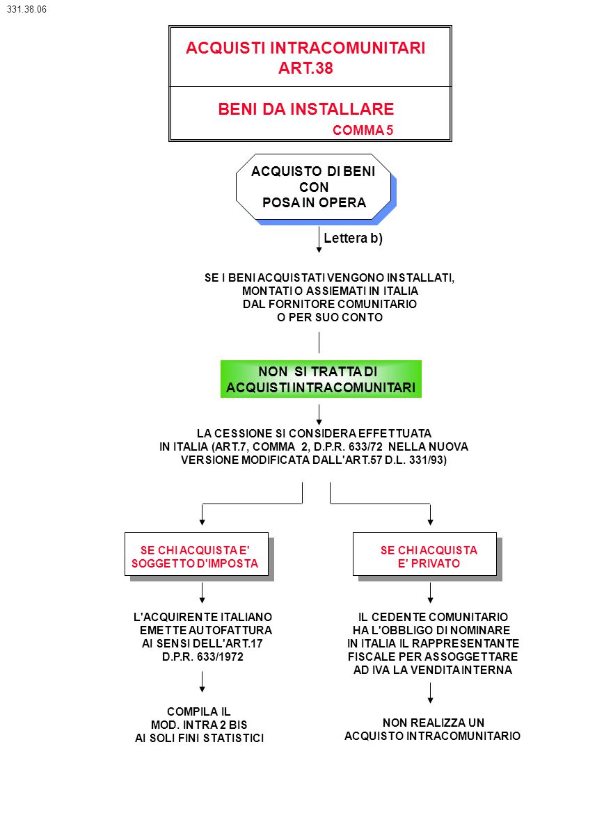 ACQUISTI INTRACOMUNITARI ART.38 SE I BENI ACQUISTATI VENGONO INSTALLATI, MONTATI O ASSIEMATI IN ITALIA DAL FORNITORE COMUNITARIO O PER SUO CONTO LA CE