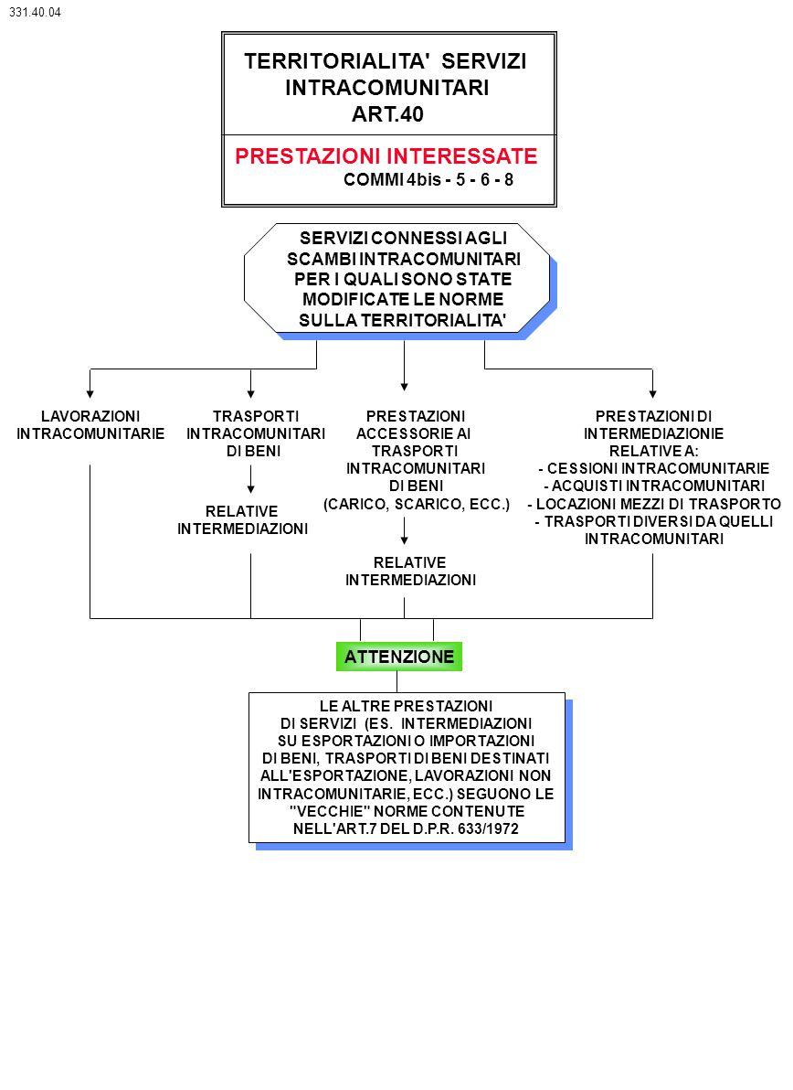 TERRITORIALITA' SERVIZI INTRACOMUNITARI ART.40 PRESTAZIONI INTERESSATE COMMI 4bis - 5 - 6 - 8 TRASPORTI INTRACOMUNITARI DI BENI PRESTAZIONI ACCESSORIE
