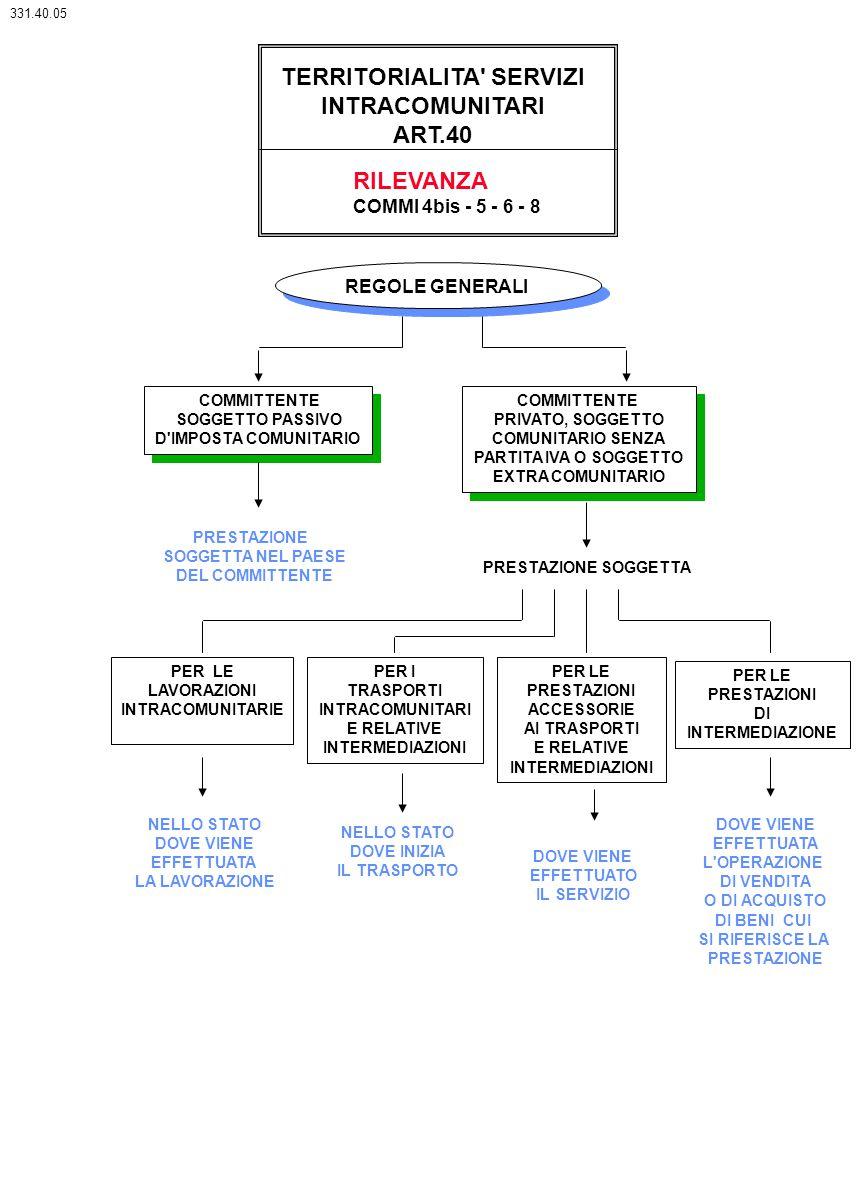 TERRITORIALITA' SERVIZI INTRACOMUNITARI ART.40 RILEVANZA COMMI 4bis - 5 - 6 - 8 REGOLE GENERALI COMMITTENTE SOGGETTO PASSIVO D'IMPOSTA COMUNITARIO COM