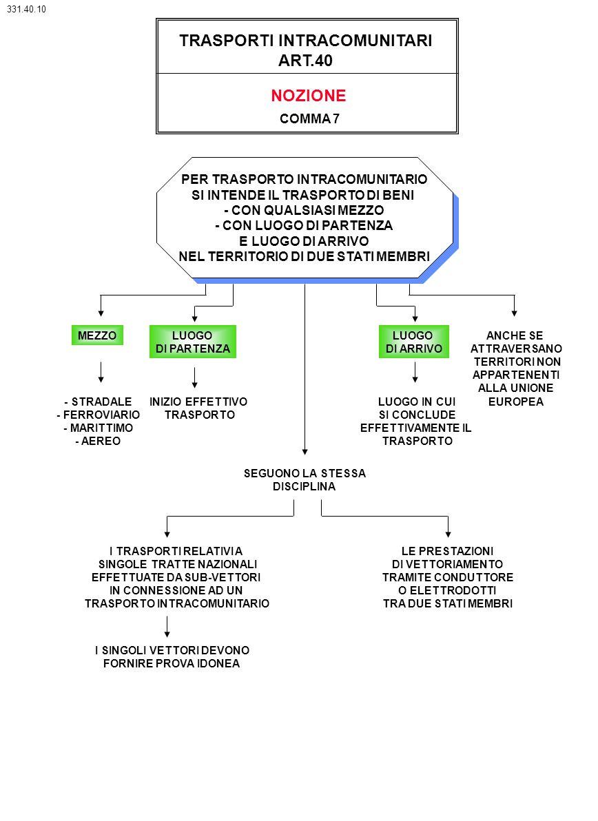 TRASPORTI INTRACOMUNITARI ART.40 COMMA 7 PER TRASPORTO INTRACOMUNITARIO SI INTENDE IL TRASPORTO DI BENI - CON QUALSIASI MEZZO - CON LUOGO DI PARTENZA
