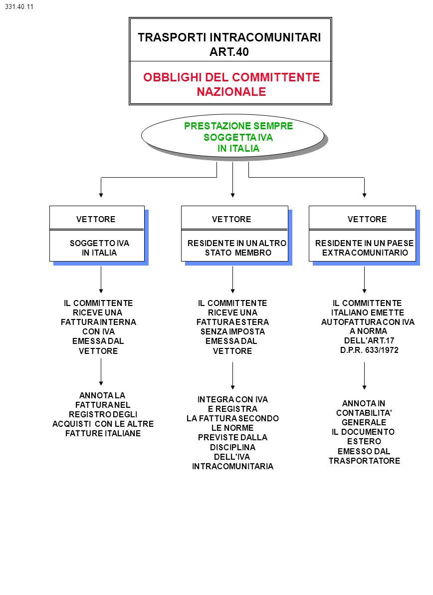 TRASPORTI INTRACOMUNITARI ART.40 OBBLIGHI DEL COMMITTENTE NAZIONALE PRESTAZIONE SEMPRE SOGGETTA IVA IN ITALIA VETTORE SOGGETTO IVA IN ITALIA RESIDENTE