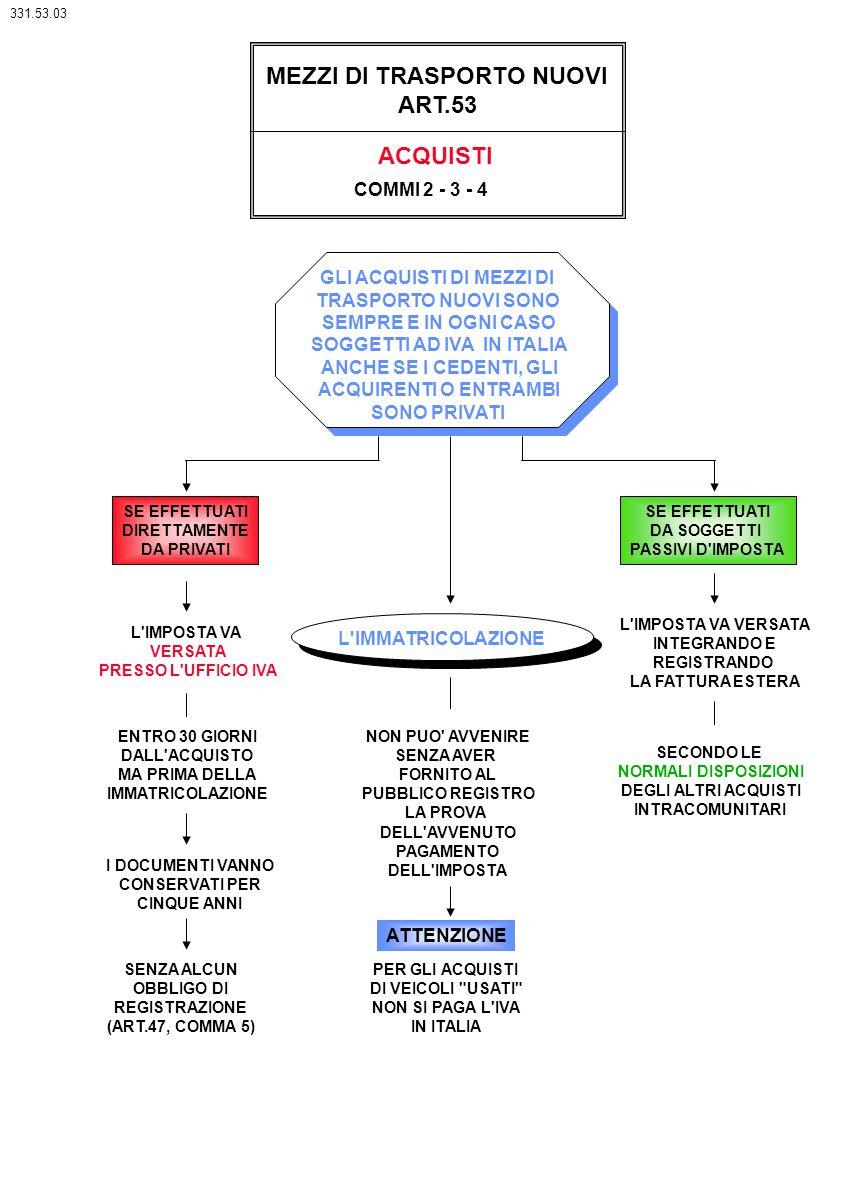 MEZZI DI TRASPORTO NUOVI ART.53 ACQUISTI GLI ACQUISTI DI MEZZI DI TRASPORTO NUOVI SONO SEMPRE E IN OGNI CASO SOGGETTI AD IVA IN ITALIA ANCHE SE I CEDE