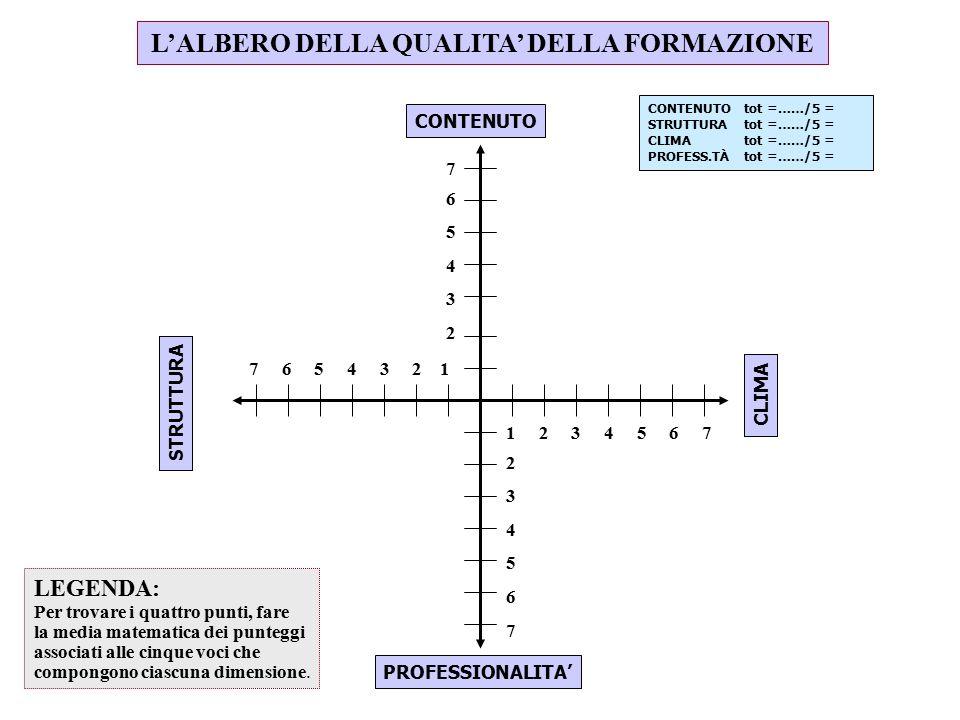 L'ALBERO DELLA QUALITA' DELLA FORMAZIONE CONTENUTO CLIMA PROFESSIONALITA' STRUTTURA 1 2 3 4 5 6 7 2 3 4 5 6 7 7 6 5 4 3 2 1 765432765432 LEGENDA: Per