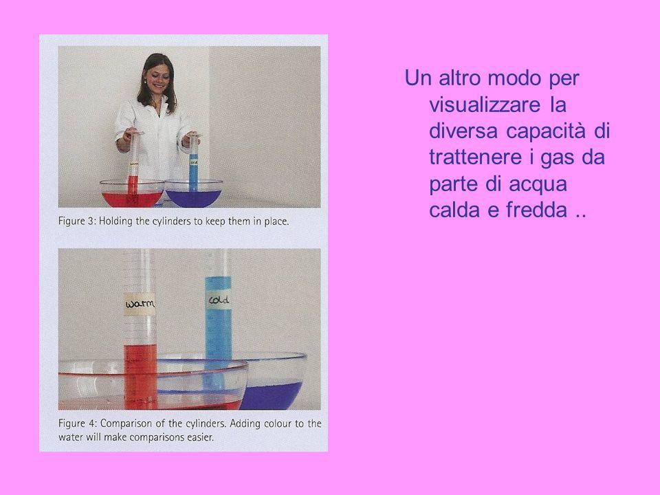 Un altro modo per visualizzare la diversa capacità di trattenere i gas da parte di acqua calda e fredda..
