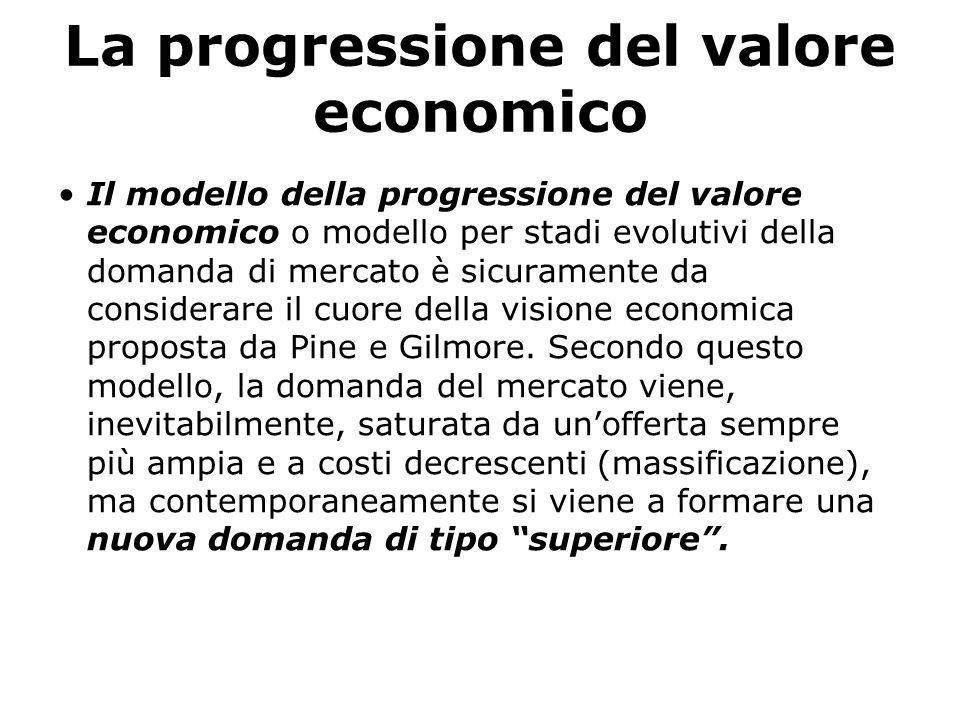 La progressione del valore economico Il modello della progressione del valore economico o modello per stadi evolutivi della domanda di mercato è sicu