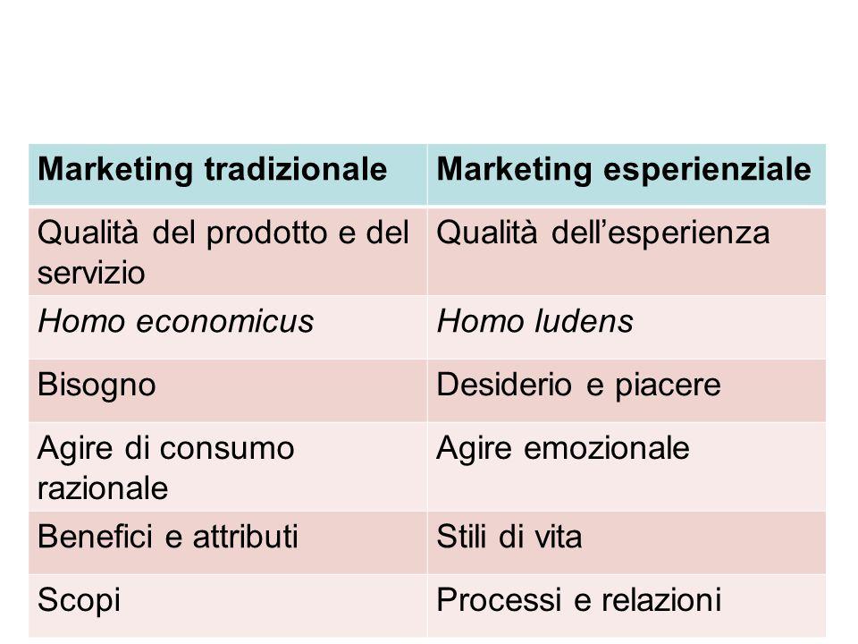 Marketing tradizionaleMarketing esperienziale Qualità del prodotto e del servizio Qualità dell'esperienza Homo economicusHomo ludens BisognoDesiderio