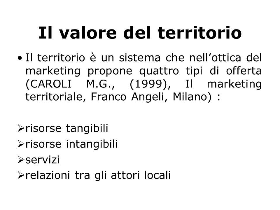 Il valore del territorio Il territorio è un sistema che nell'ottica del marketing propone quattro tipi di offerta (CAROLI M.G., (1999), Il marketing