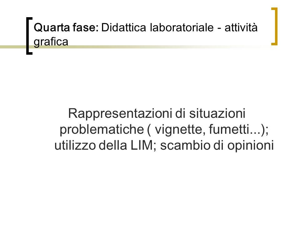 Quarta fase: Didattica laboratoriale - attività grafica Rappresentazioni di situazioni problematiche ( vignette, fumetti...); utilizzo della LIM; scam