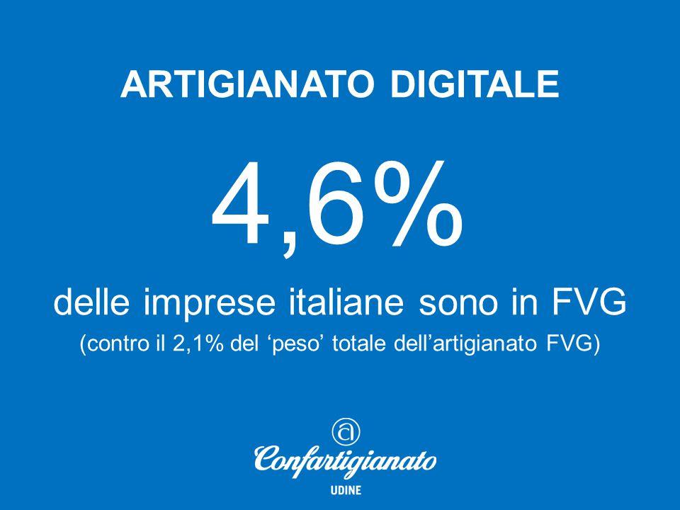 ARTIGIANATO DIGITALE 4,6% delle imprese italiane sono in FVG (contro il 2,1% del 'peso' totale dell'artigianato FVG)