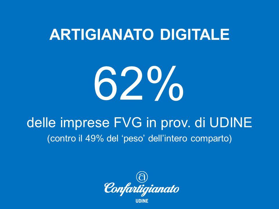 ARTIGIANATO DIGITALE +6,2% crescita del n° di imprese nell'ultimo anno in Italia (l'intero comparto è diminuito dell'1,3%)