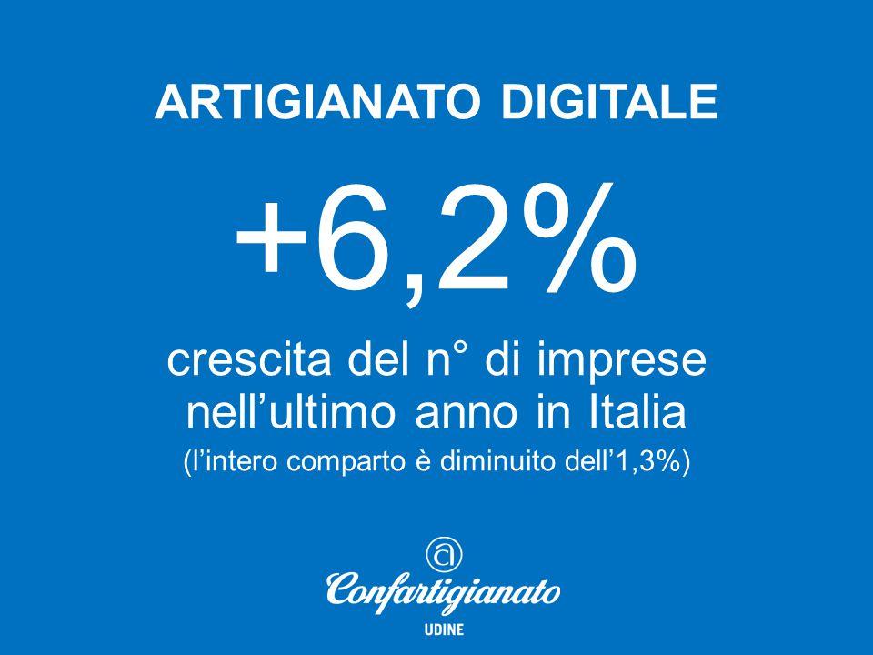ARTIGIANATO DIGITALE +10,1% crescita del n° di imprese nell'ultimo anno in FVG (il comparto regionale è diminuito dell'1,2%)