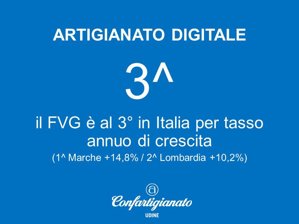 ARTIGIANATO DIGITALE 3^ il FVG è al 3° in Italia per tasso annuo di crescita (1^ Marche +14,8% / 2^ Lombardia +10,2%)