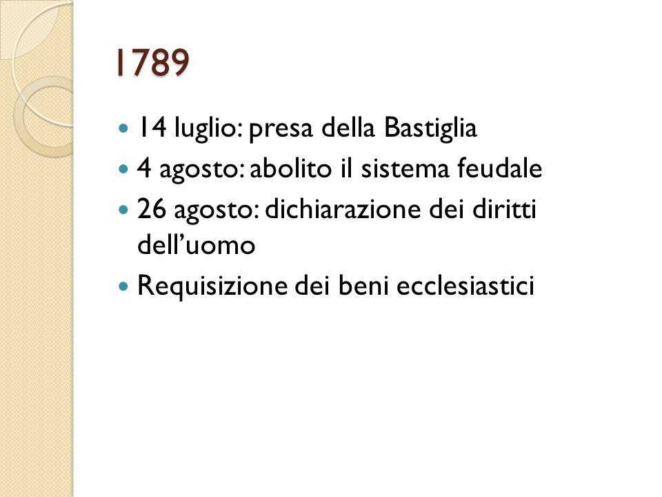 1789 14 luglio: presa della Bastiglia 4 agosto: abolito il sistema feudale 26 agosto: dichiarazione dei diritti dell'uomo Requisizione dei beni eccles