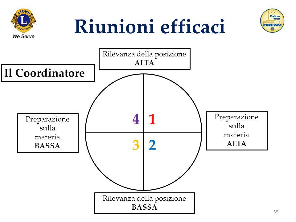 35 Riunioni efficaci Il Coordinatore Rilevanza della posizione ALTA Preparazione sulla materia ALTA Rilevanza della posizione BASSA Preparazione sulla