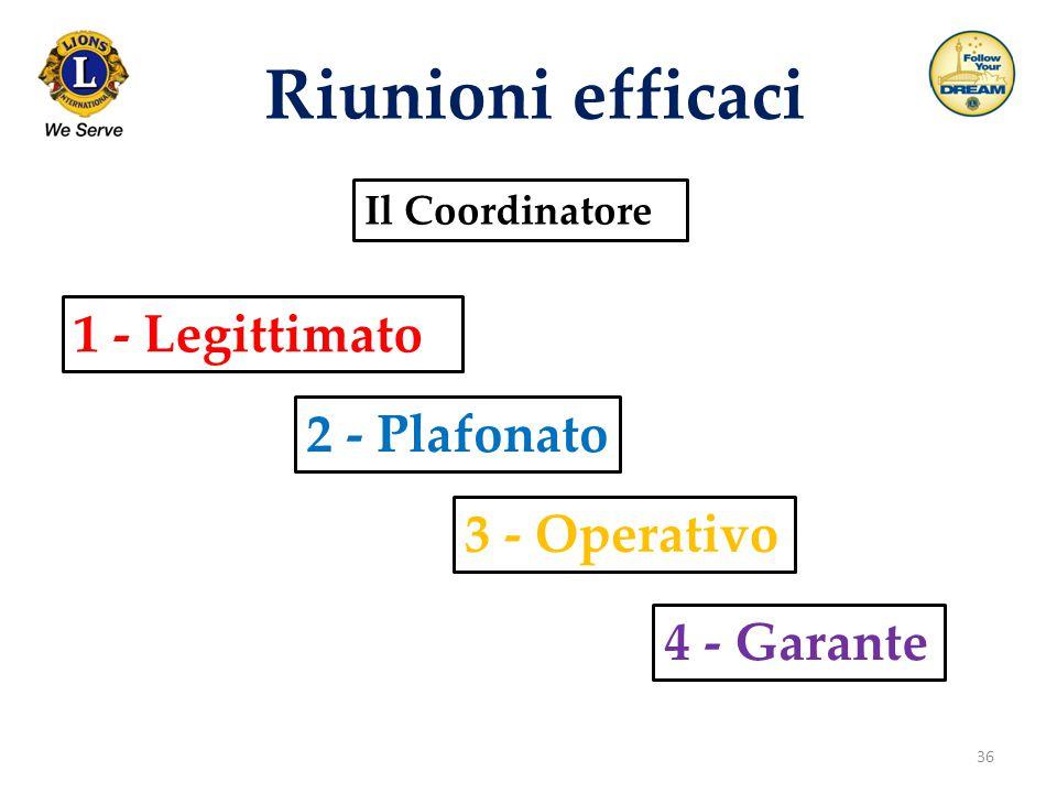 36 Riunioni efficaci Il Coordinatore 1 - Legittimato 4 - Garante 2 - Plafonato 3 - Operativo