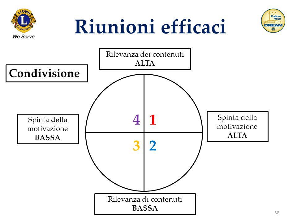 38 Riunioni efficaci Condivisione Rilevanza dei contenuti ALTA Spinta della motivazione ALTA Rilevanza di contenuti BASSA Spinta della motivazione BAS
