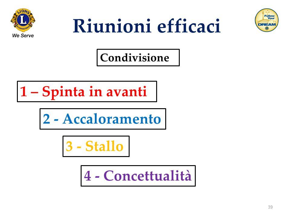 39 Riunioni efficaci Condivisione 1 – Spinta in avanti 4 - Concettualità 2 - Accaloramento 3 - Stallo