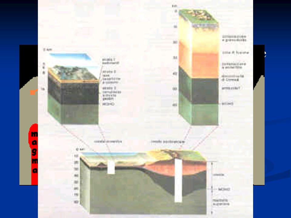 L interno della Terra La Terra convenzionalmente è suddivisa in tre gusci concentrici: crosta, mantello e nucleo.