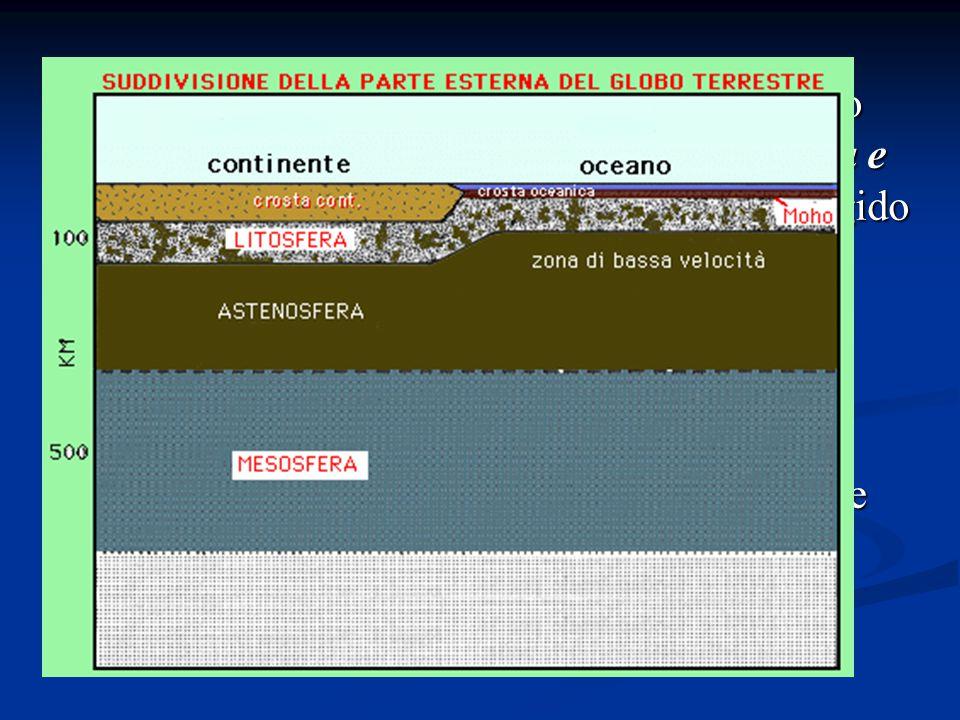 la Terra può essere suddivisa, dall esterno verso l interno, in litosfera, astenosfera, mesosfera e nucleo in base al comportamento fluido o rigido dei materiali che li compongono La litosfera rappresenta lo strato esterno rigido L astenosfera è lo strato suttostante a comportamento plastico La mesosfera è lo strato meno fluido sottostante l astenosfera