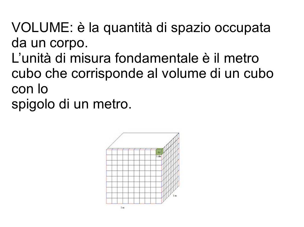 VOLUME: è la quantità di spazio occupata da un corpo. L'unità di misura fondamentale è il metro cubo che corrisponde al volume di un cubo con lo spigo