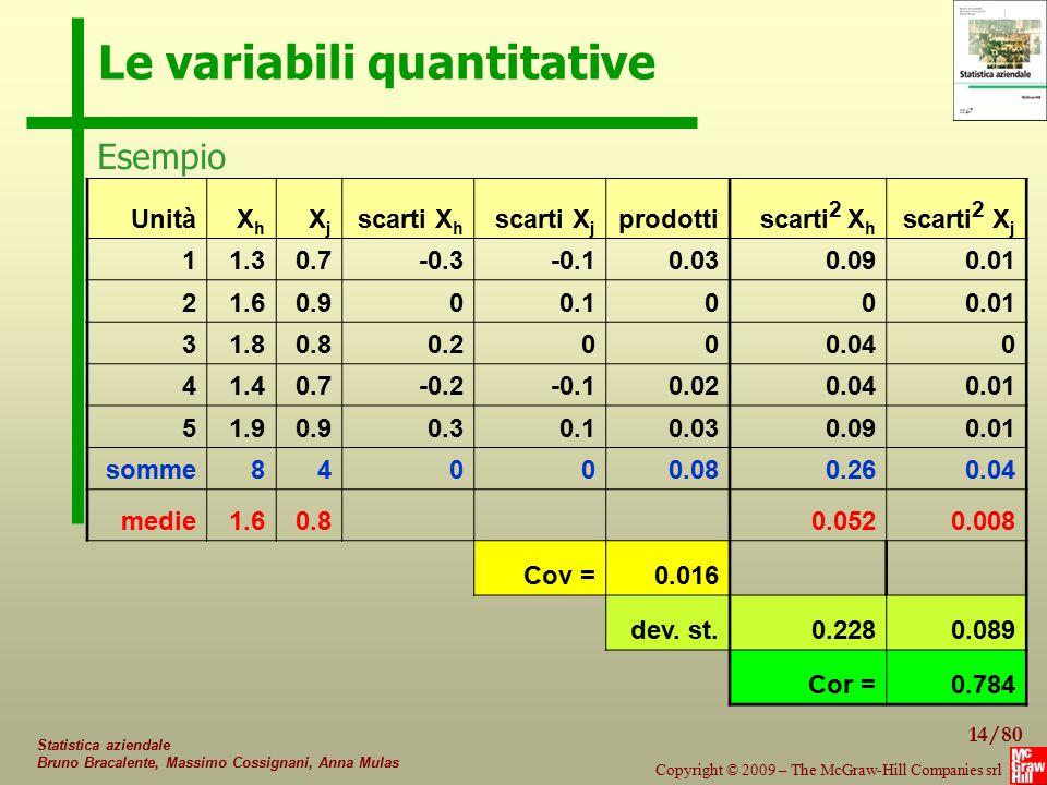 14/80 Copyright © 2009 – The McGraw-Hill Companies srl Statistica aziendale Bruno Bracalente, Massimo Cossignani, Anna Mulas Le variabili quantitative