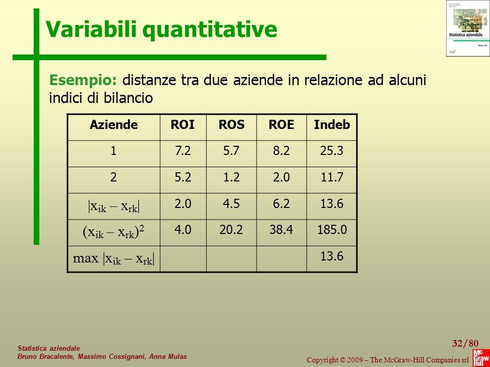 32/80 Copyright © 2009 – The McGraw-Hill Companies srl Statistica aziendale Bruno Bracalente, Massimo Cossignani, Anna Mulas Variabili quantitative Es