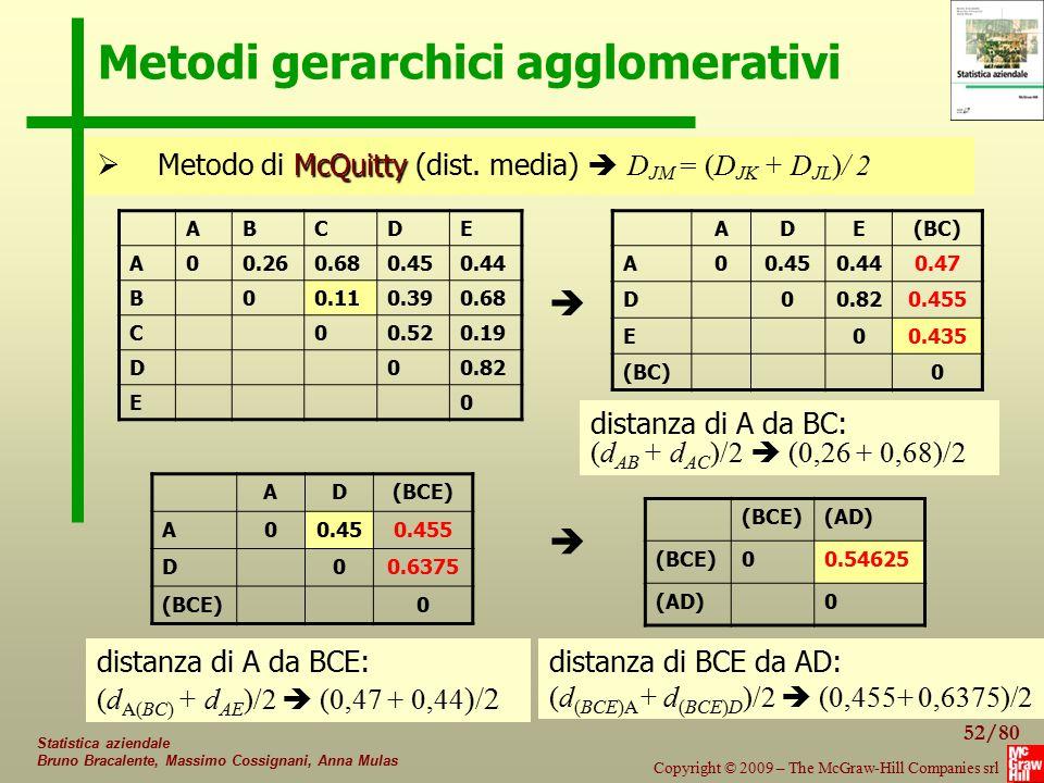 52/80 Copyright © 2009 – The McGraw-Hill Companies srl Statistica aziendale Bruno Bracalente, Massimo Cossignani, Anna Mulas Metodi gerarchici agglome