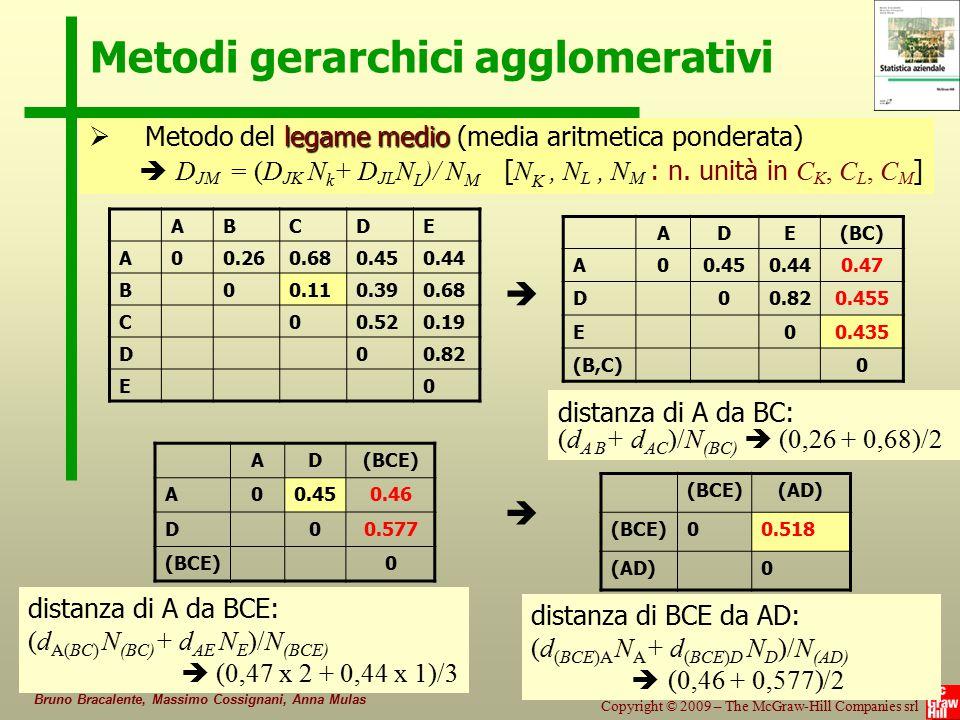 54/80 Copyright © 2009 – The McGraw-Hill Companies srl Statistica aziendale Bruno Bracalente, Massimo Cossignani, Anna Mulas Metodi gerarchici agglome