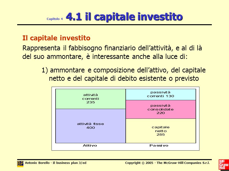 Antonio Borello - Il business plan 3/edCopyright © 2005 - The McGraw-Hill Companies S.r.l. 4.1 il capitale investito Capitolo 4 4.1 il capitale invest