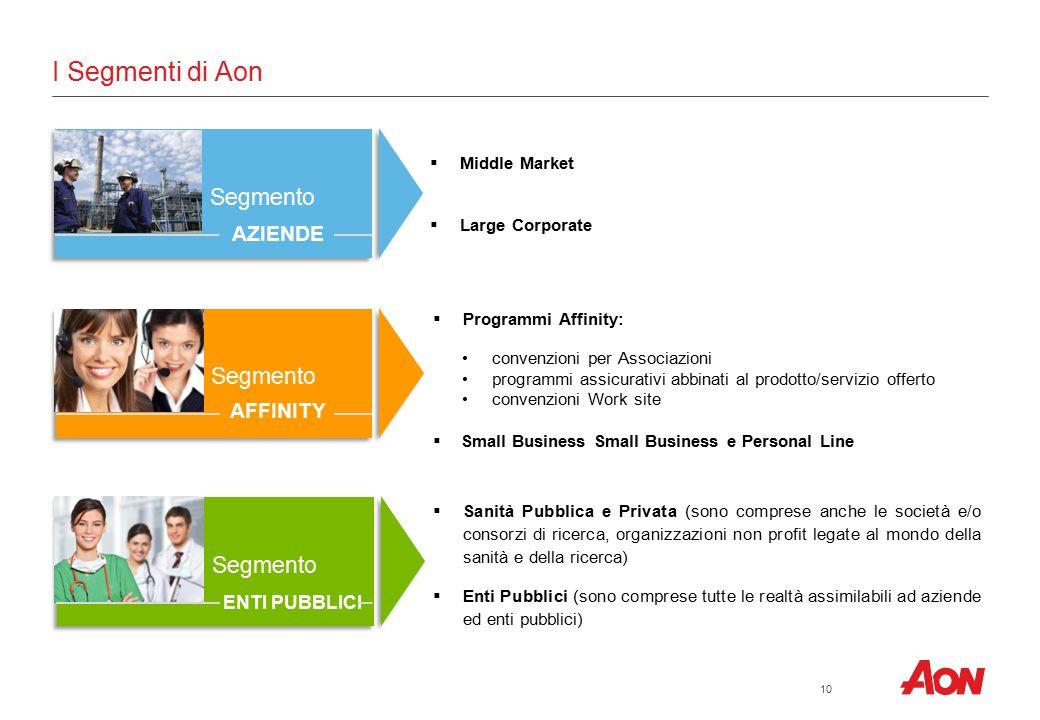 I Segmenti di Aon 10  Middle Market  Large Corporate  Programmi Affinity: convenzioni per Associazioni programmi assicurativi abbinati al prodotto/