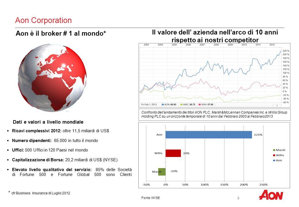 Aon Corporation Il valore dell' azienda nell'arco di 10 anni rispetto ai nostri competitor  Ricavi complessivi 2012: oltre 11,5 miliardi di US$  Num