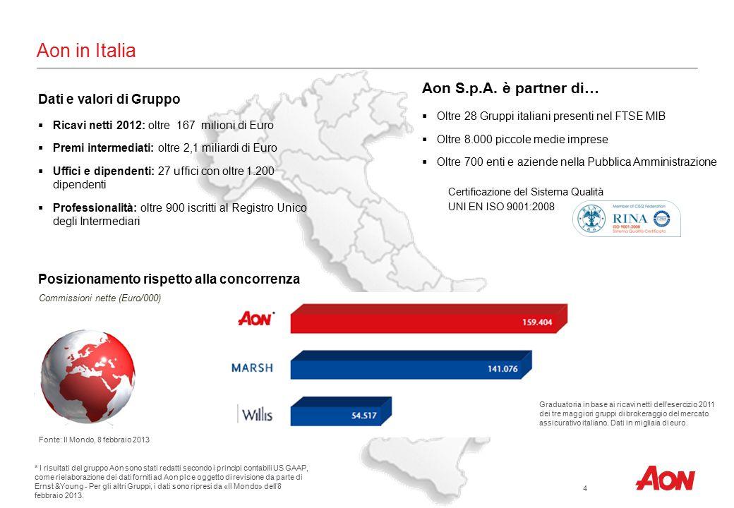 Aon in Italia Dati e valori di Gruppo  Ricavi netti 2012: oltre 167 milioni di Euro  Premi intermediati: oltre 2,1 miliardi di Euro  Uffici e dipen