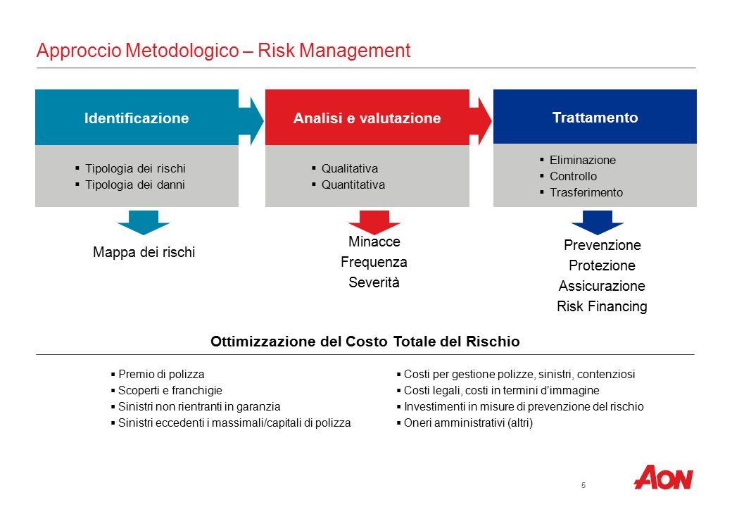 5 Approccio Metodologico – Risk Management Identificazione  Tipologia dei rischi  Tipologia dei danni Mappa dei rischi Analisi e valutazione  Quali