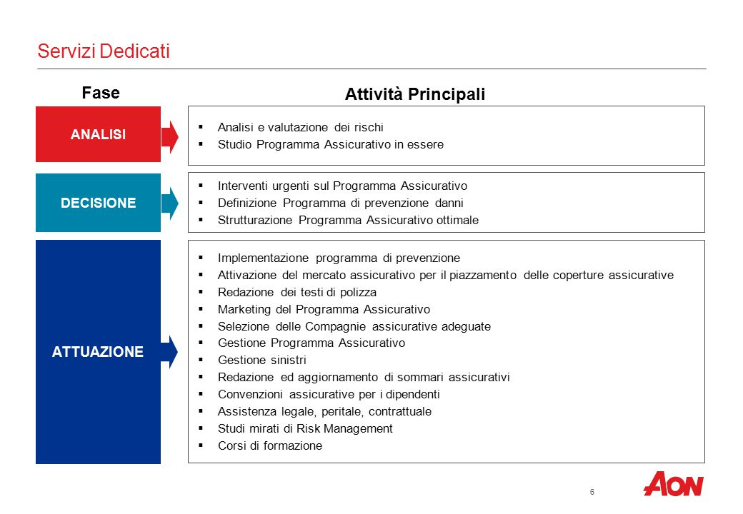 6 Servizi Dedicati  Analisi e valutazione dei rischi  Studio Programma Assicurativo in essere  Interventi urgenti sul Programma Assicurativo  Defi