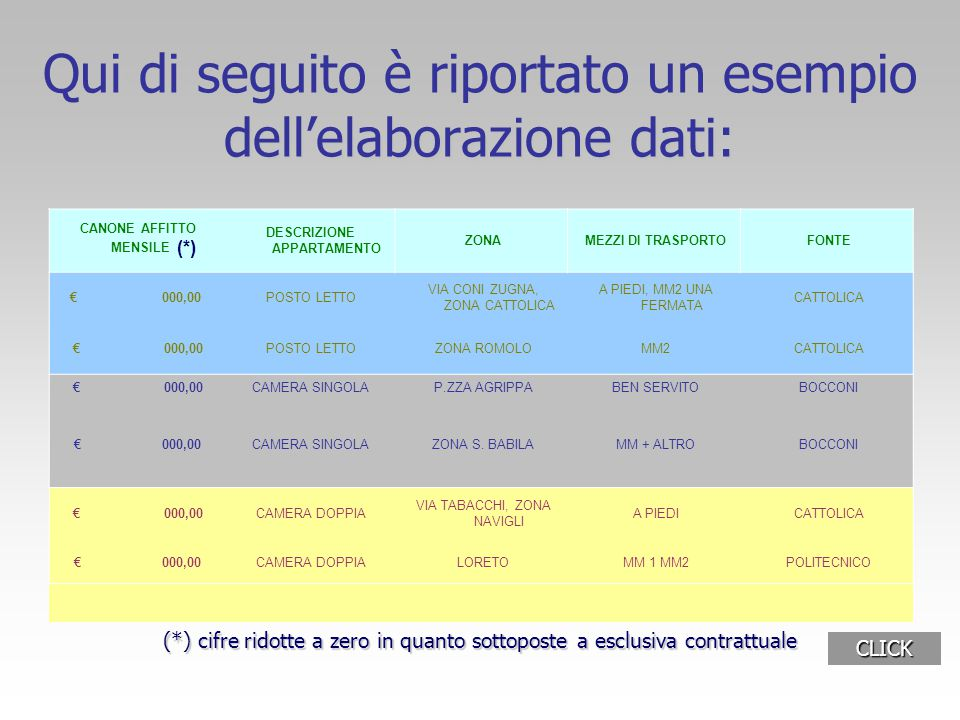 Qui di seguito è riportato un esempio dell'elaborazione dati: CANONE AFFITTO MENSILE (*) DESCRIZIONE APPARTAMENTO ZONA MEZZI DI TRASPORTO FONTE € 000,00 POSTO LETTO VIA CONI ZUGNA, ZONA CATTOLICA A PIEDI, MM2 UNA FERMATA CATTOLICA € 000,00 POSTO LETTO ZONA ROMOLO MM2 CATTOLICA € 000,00 CAMERA SINGOLA P.ZZA AGRIPPA BEN SERVITO BOCCONI € 000,00 CAMERA SINGOLA ZONA S.