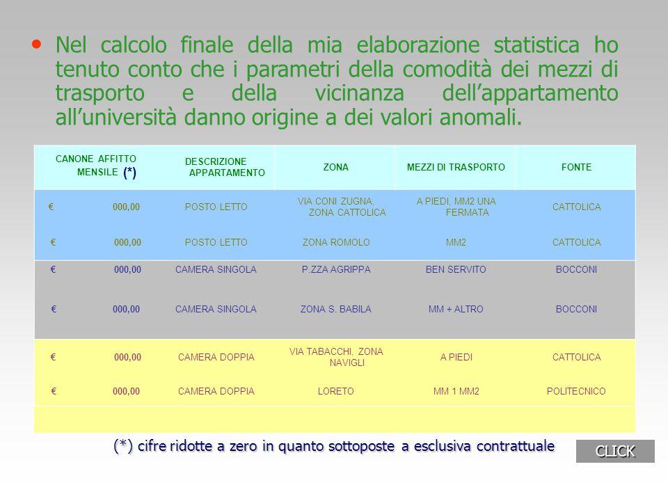CANONE AFFITTO MENSILE (*) DESCRIZIONE APPARTAMENTO ZONA MEZZI DI TRASPORTO FONTE € 000,00 POSTO LETTO VIA CONI ZUGNA, ZONA CATTOLICA A PIEDI, MM2 UNA FERMATA CATTOLICA € 000,00 POSTO LETTO ZONA ROMOLO MM2 CATTOLICA € 000,00 CAMERA SINGOLA P.ZZA AGRIPPA BEN SERVITO BOCCONI € 000,00 CAMERA SINGOLA ZONA S.