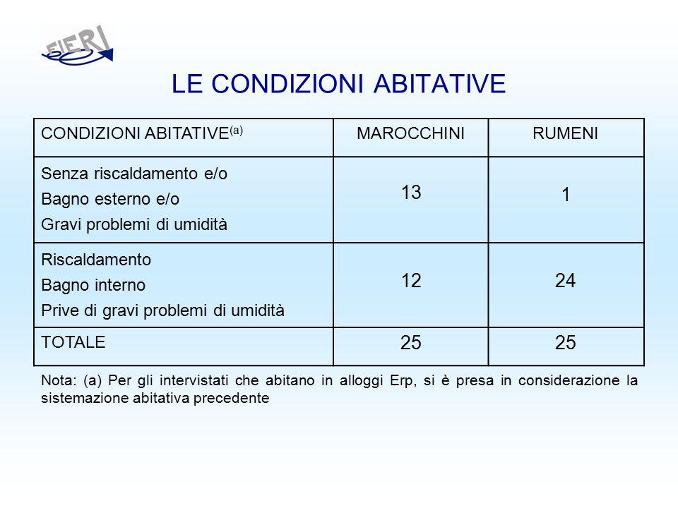 LE CONDIZIONI ABITATIVE CONDIZIONI ABITATIVE (a) MAROCCHINIRUMENI Senza riscaldamento e/o Bagno esterno e/o Gravi problemi di umidità 13 1 Riscaldamento Bagno interno Prive di gravi problemi di umidità 1224 TOTALE 25 Nota: (a) Per gli intervistati che abitano in alloggi Erp, si è presa in considerazione la sistemazione abitativa precedente
