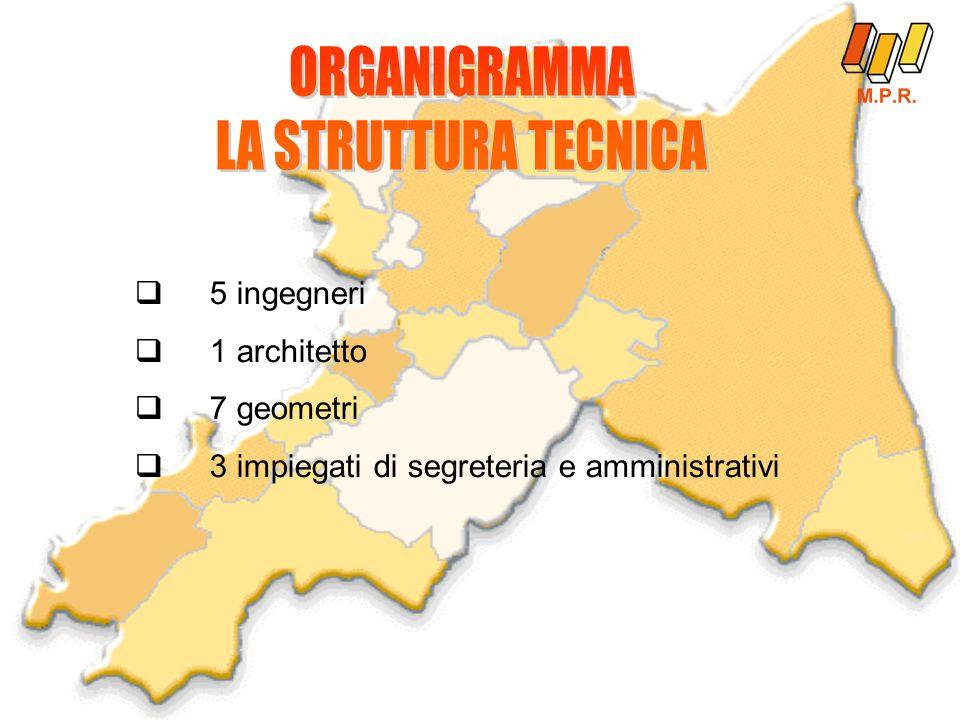 5 ingegneri  1 architetto  7 geometri  3 impiegati di segreteria e amministrativi