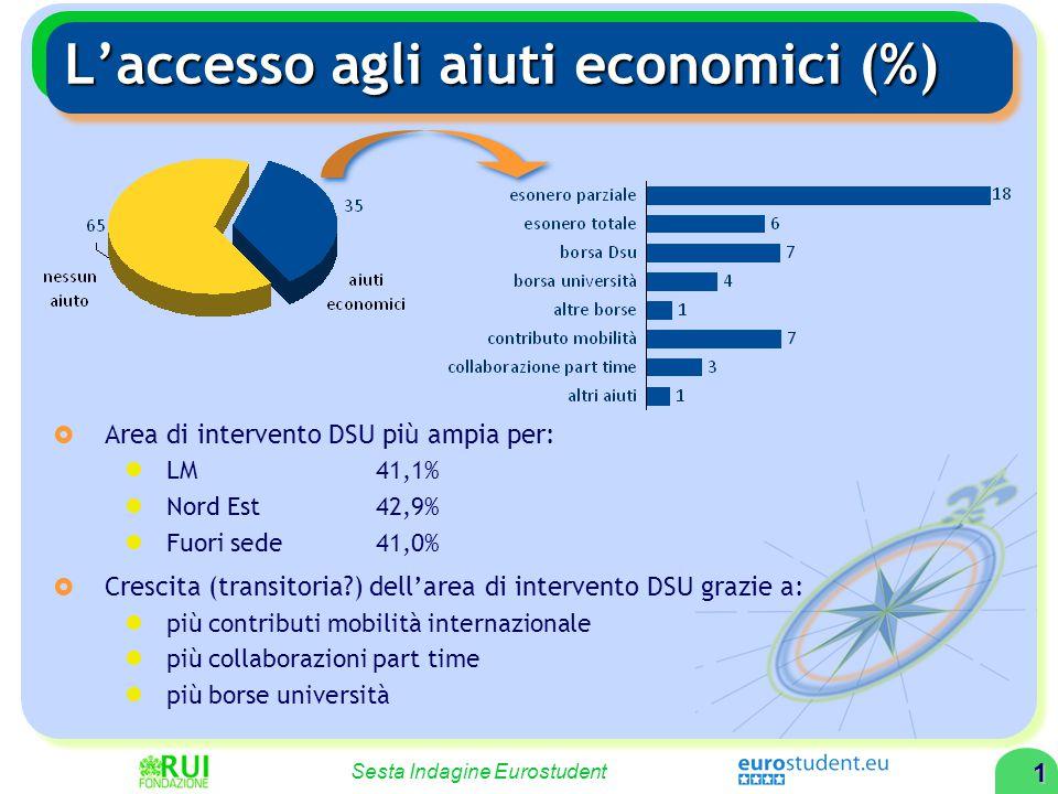 1 Sesta Indagine Eurostudent L'accesso agli aiuti economici (%)  Area di intervento DSU più ampia per: LM 41,1% Nord Est 42,9% Fuori sede 41,0%  Cre