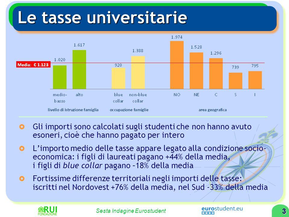 3 Sesta Indagine Eurostudent Le tasse universitarie  Gli importi sono calcolati sugli studenti che non hanno avuto esoneri, cioè che hanno pagato per