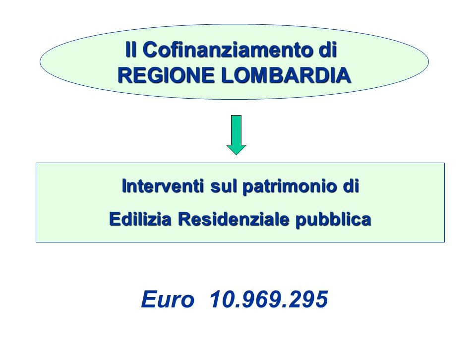 Il Cofinanziamento di REGIONE LOMBARDIA Euro 10.969.295 Interventi sul patrimonio di Edilizia Residenziale pubblica