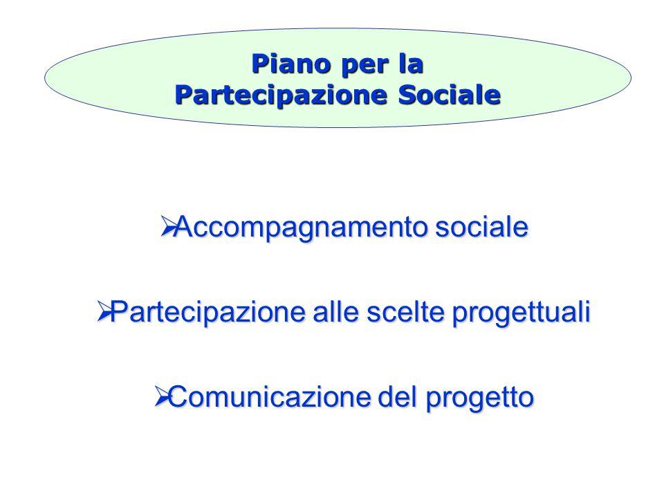  Accompagnamento sociale  Partecipazione alle scelte progettuali  Comunicazione del progetto Piano per la Partecipazione Sociale
