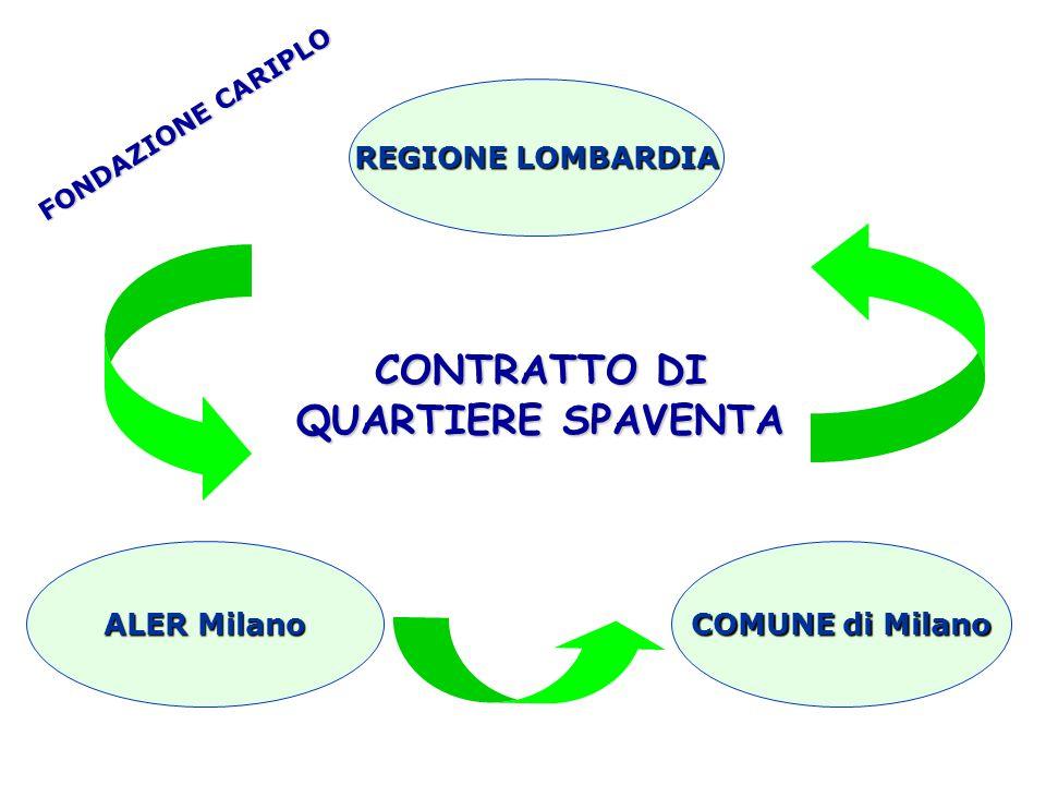 CONTRATTO DI QUARTIERE SPAVENTA FONDAZIONE CARIPLO REGIONE LOMBARDIA COMUNE di Milano ALER Milano