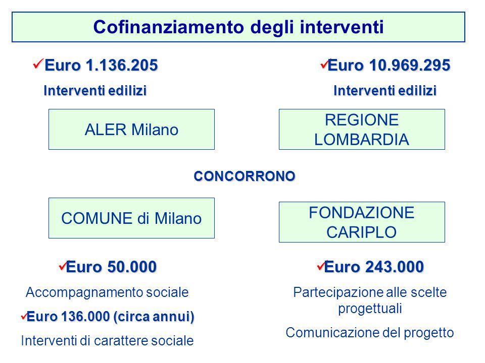 Cofinanziamento degli interventi REGIONE LOMBARDIA Euro 50.000 Euro 50.000 Accompagnamento sociale Euro 136.000 (circa annui) Euro 136.000 (circa annui) Interventi di carattere sociale Euro 10.969.295 Euro 10.969.295 Interventi edilizi CONCORRONO Euro 1.136.205 Euro 1.136.205 Interventi edilizi Euro 243.000 Euro 243.000 Partecipazione alle scelte progettuali Comunicazione del progetto ALER Milano COMUNE di Milano FONDAZIONE CARIPLO