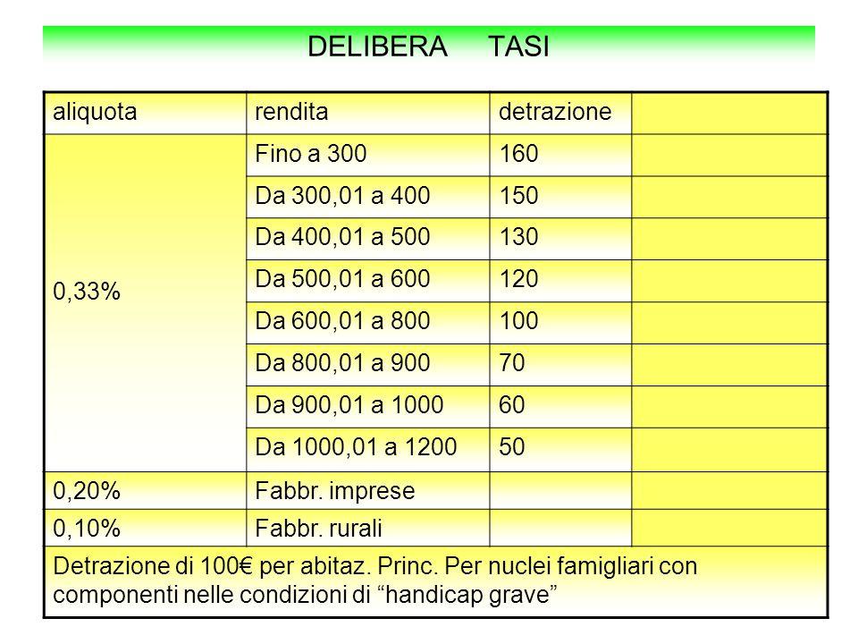 DELIBERA TASI aliquotarenditadetrazione 0,33% Fino a 300160 Da 300,01 a 400150 Da 400,01 a 500130 Da 500,01 a 600120 Da 600,01 a 800100 Da 800,01 a 90070 Da 900,01 a 100060 Da 1000,01 a 120050 0,20%Fabbr.