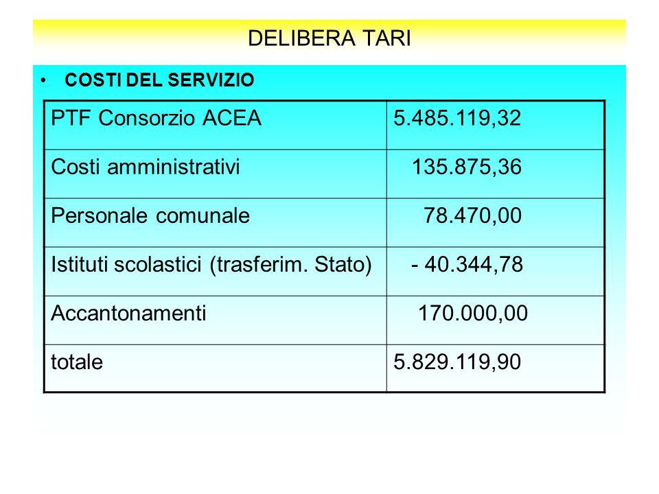 DELIBERA TARI COSTI DEL SERVIZIO PTF Consorzio ACEA5.485.119,32 Costi amministrativi 135.875,36 Personale comunale 78.470,00 Istituti scolastici (trasferim.