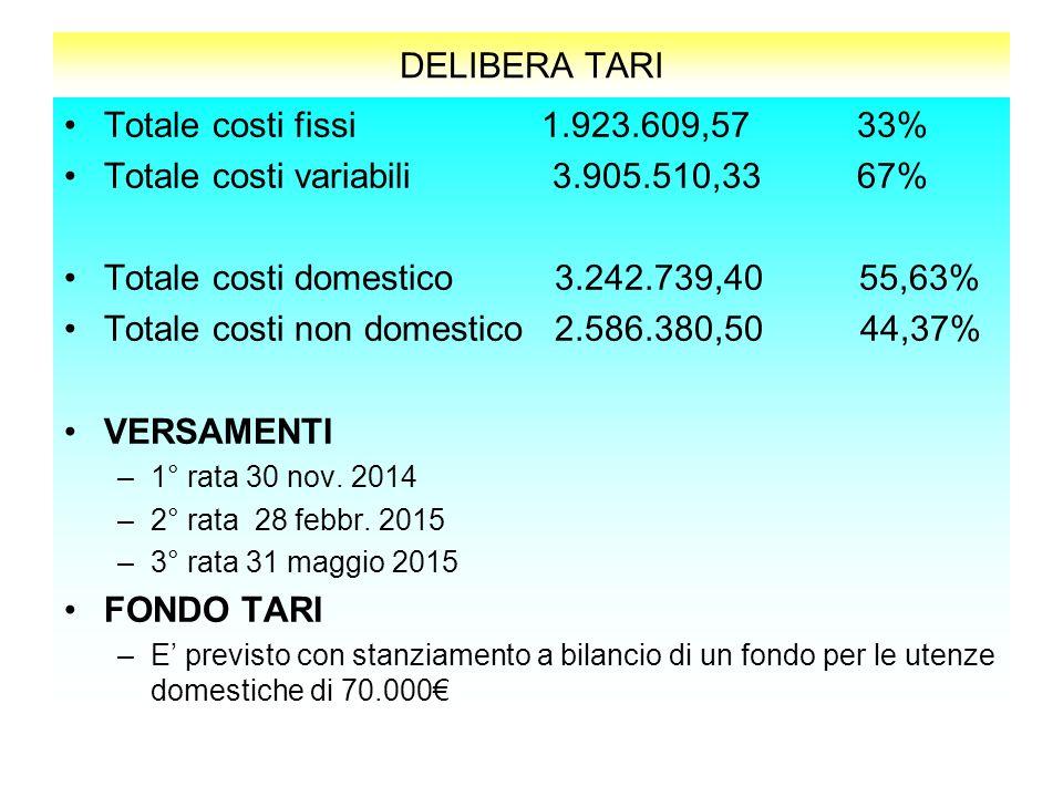 DELIBERA TARI Totale costi fissi 1.923.609,57 33% Totale costi variabili 3.905.510,33 67% Totale costi domestico 3.242.739,40 55,63% Totale costi non domestico 2.586.380,50 44,37% VERSAMENTI –1° rata 30 nov.