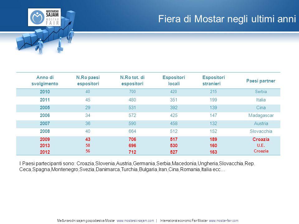 www.nordridesign.com LOGO Fiera di Mostar negli ultimi anni Međunarodni sajam gospodarstva Mostar www.mostarski-sajam.com | International economic Fair Mostar www.mostar-fair.com Anno di svolgimento N.Ro paesi espositori N.Ro tot.